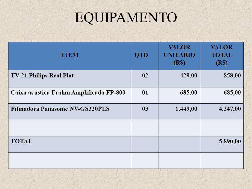 EQUIPAMENTO ITEMQTD VALOR UNITÁRIO (R$) VALOR TOTAL (R$) TV 21 Philips Real Flat02429,00858,00 Caixa acústica Frahm Amplificada FP-80001685,00 Filmado