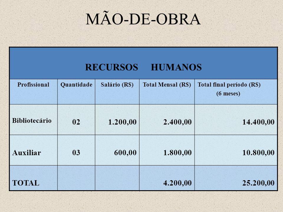 MÃO-DE-OBRA RECURSOS HUMANOS ProfissionalQuantidadeSalário (R$)Total Mensal (R$)Total final período (R$) (6 meses) Bibliotecário 021.200,002.400,0014.