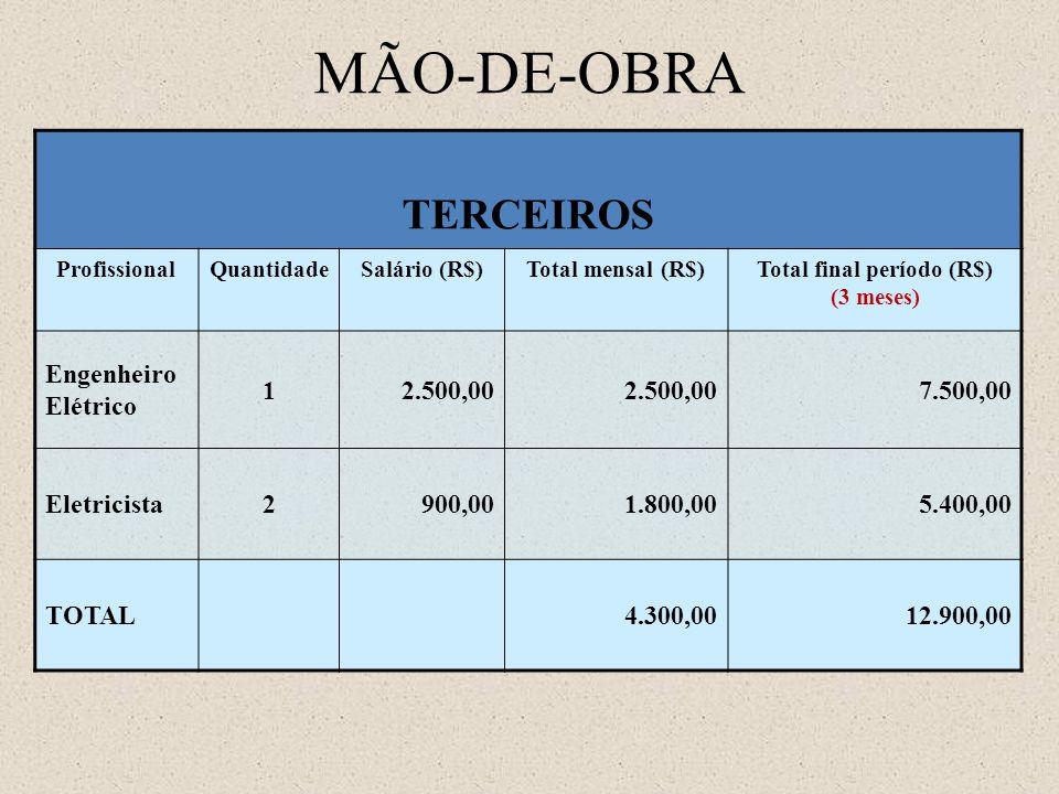 MÃO-DE-OBRA TERCEIROS ProfissionalQuantidadeSalário (R$)Total mensal (R$)Total final período (R$) (3 meses) Engenheiro Elétrico 12.500,00 7.500,00 Ele