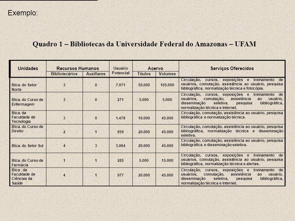 Quadro 1 – Bibliotecas da Universidade Federal do Amazonas – UFAM UnidadesRecursos Humanos Usuário Potencial AcervoServiços Oferecidos BibliotecáriosA