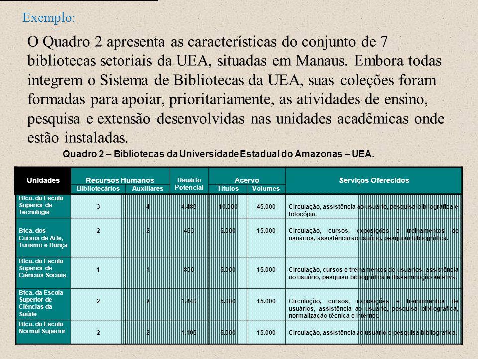 Exemplo: UnidadesRecursos Humanos Usuário Potencial AcervoServiços Oferecidos BibliotecáriosAuxiliaresTítulosVolumes Btca. da Escola Superior de Tecno