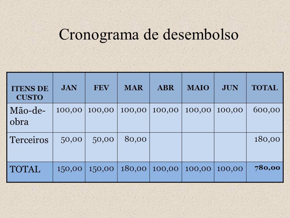 ITENS DE CUSTO JANFEVMARABRMAIOJUNTOTAL Mão-de- obra 100,00 600,00 Terceiros 50,00 80,00180,00 TOTAL 150,00 180,00100,00 780,00 Cronograma de desembol