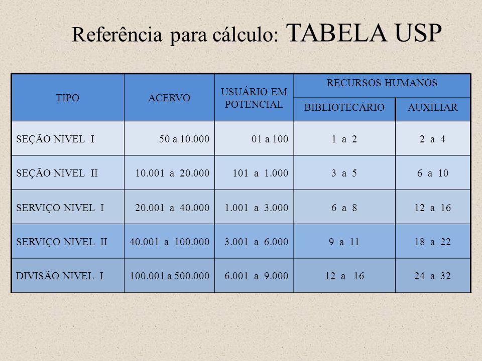 Referência para cálculo: TABELA USP TIPOACERVO USUÁRIO EM POTENCIAL RECURSOS HUMANOS BIBLIOTECÁRIOAUXILIAR SEÇÃO NIVEL I50 a 10.00001 a 1001 a 22 a 4