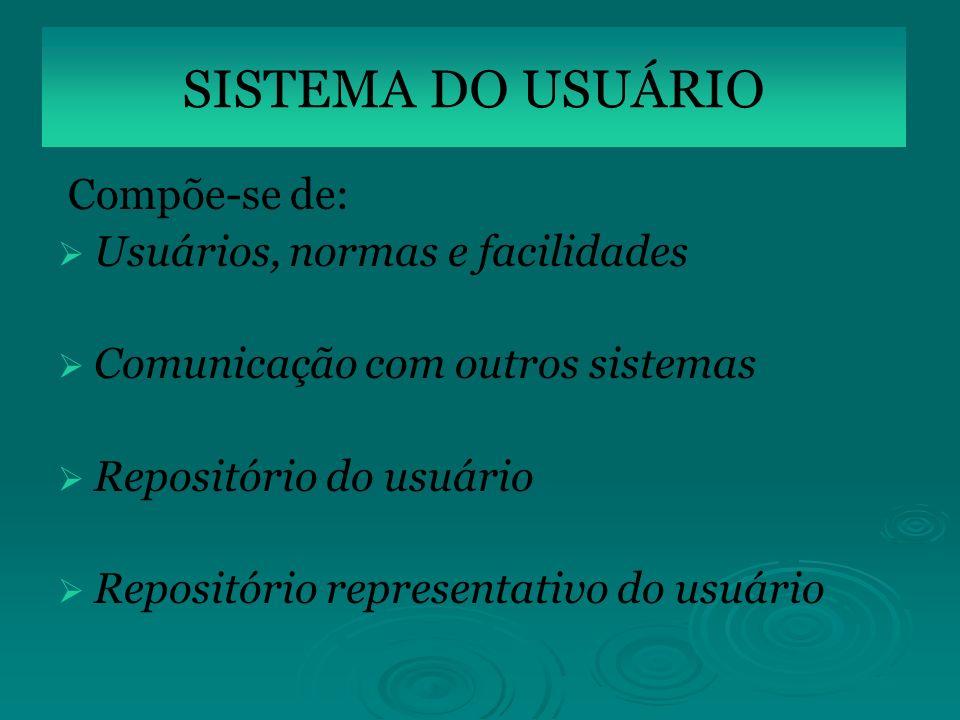 SIS Compõe-se de: Usuários, normas e facilidades Comunicação com outros sistemas Repositório do usuário Repositório representativo do usuário SISTEMA