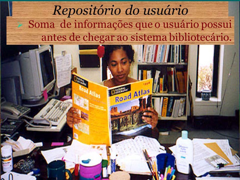 Soma de informações que o usuário possui antes de chegar ao sistema bibliotecário. Repositório do usuário