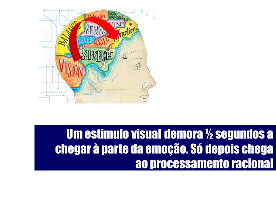 Um estimulo visual demora ½ segundos a chegar à parte da emoção. Só depois chega ao processamento racional