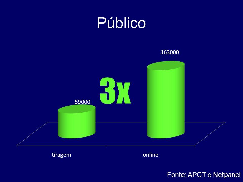 Público Fonte: APCT e Netpanel 3x