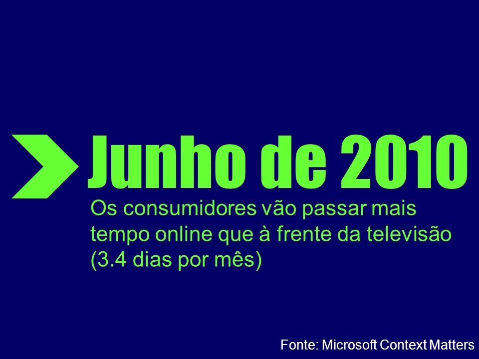 Junho de 2010 Os consumidores vão passar mais tempo online que à frente da televisão (3.4 dias por mês) Fonte: Microsoft Context Matters