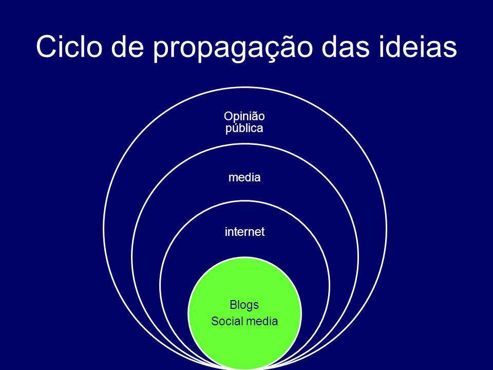 Ciclo de propagação das ideias