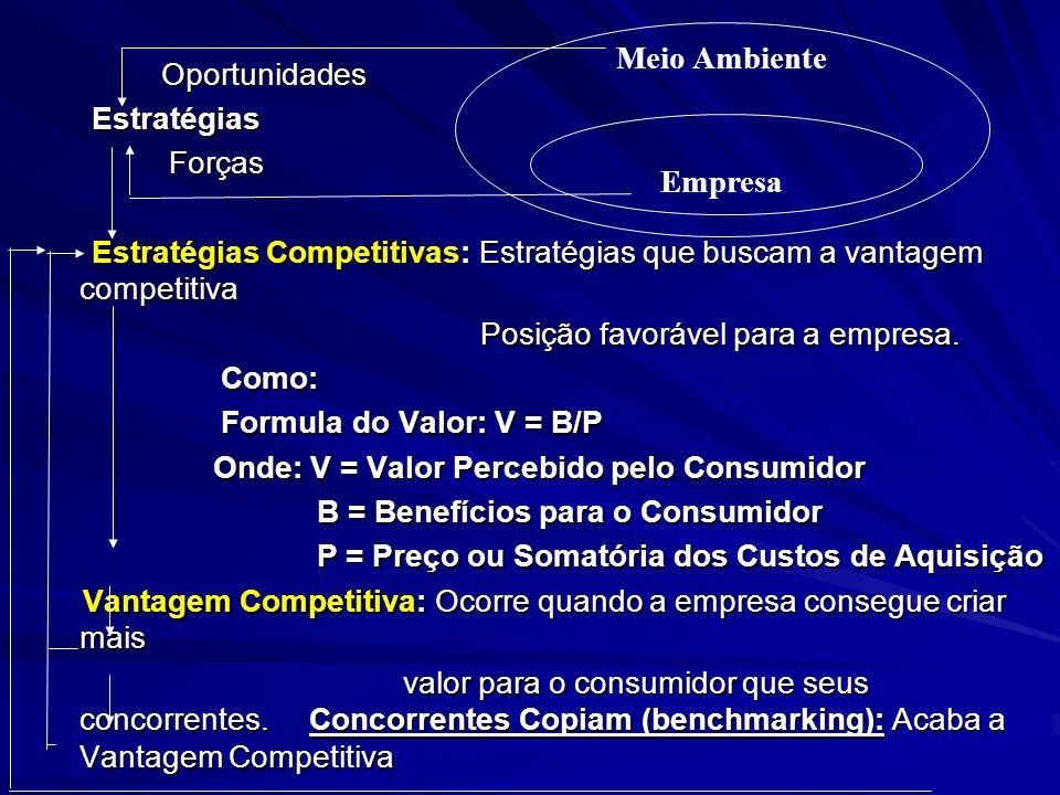 Estratégias Competitivas Genéricas O modelo Porter nos mostra que a estrutura industrial, a longo prazo, afeta a rentabilidade, devido a sua influênci