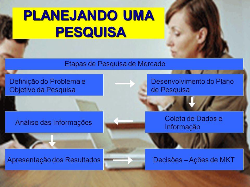 PARA QUE SERVE ? Para conhecer e monitorar o mercado consumidor e concorrente, Dimensionar a demanda, Verificar a presença do público-alvo, Avaliar re