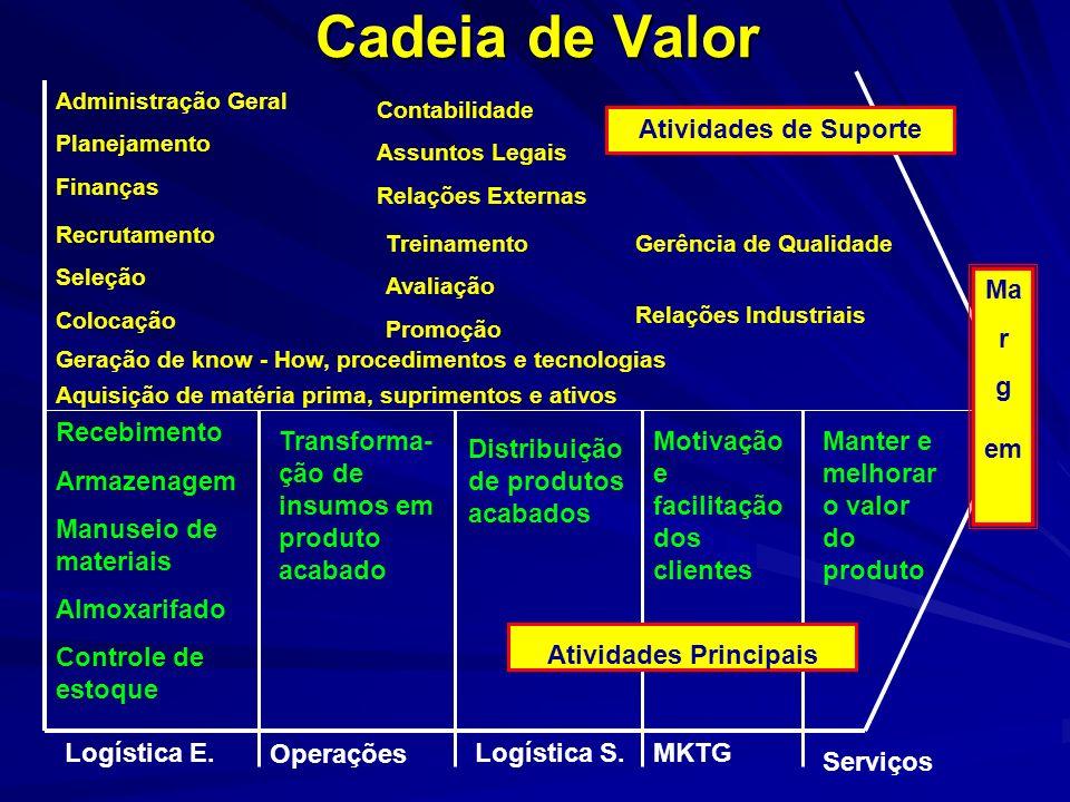 Cadeia de Valor A vantagem competitiva pode ser obtida através da observação e compreensão das inúmeras atividades que uma empresa executa. Uma forma
