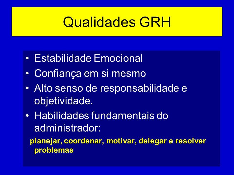 Qualidades GRH Estabilidade Emocional Confiança em si mesmo Alto senso de responsabilidade e objetividade. Habilidades fundamentais do administrador: