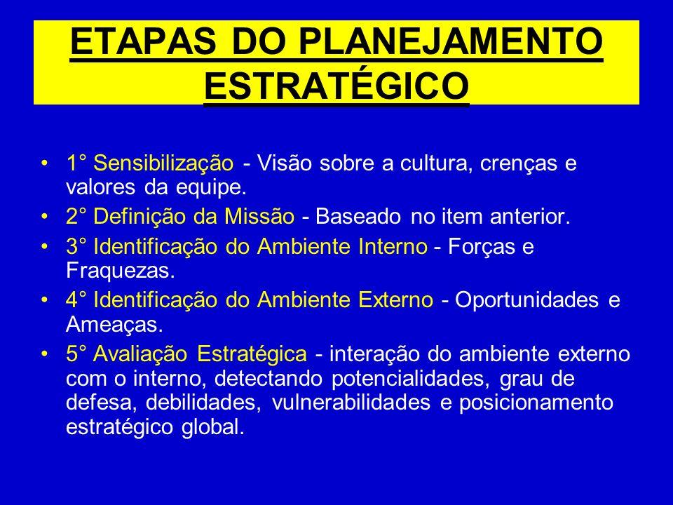 ETAPAS DO PLANEJAMENTO ESTRATÉGICO 1° Sensibilização - Visão sobre a cultura, crenças e valores da equipe. 2° Definição da Missão - Baseado no item an