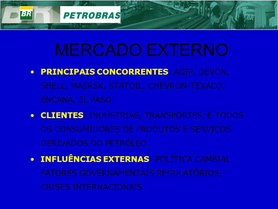 MERCADO EXTERNO PRINCIPAIS CONCORRENTES: AGIP, DEVON, SHELL, MAERSK, STATOIL, CHEVRON-TEXACO, ENCANA, EL PASO CLIENTES: INDÚSTRIAS, TRANSPORTES, E TOD