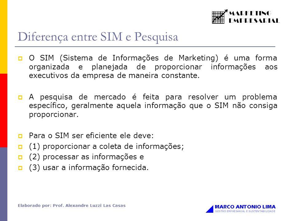 Elaborado por: Prof. Alexandre Luzzi Las Casas Diferença entre SIM e Pesquisa O SIM (Sistema de Informações de Marketing) é uma forma organizada e pla