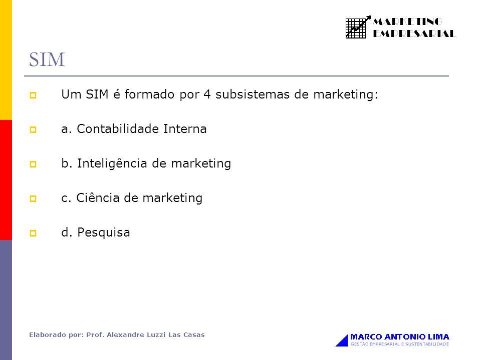 Elaborado por: Prof. Alexandre Luzzi Las Casas SIM Um SIM é formado por 4 subsistemas de marketing: a. Contabilidade Interna b. Inteligência de market