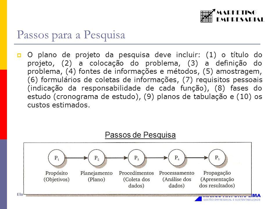 Elaborado por: Prof. Alexandre Luzzi Las Casas Passos para a Pesquisa O plano de projeto da pesquisa deve incluir: (1) o título do projeto, (2) a colo