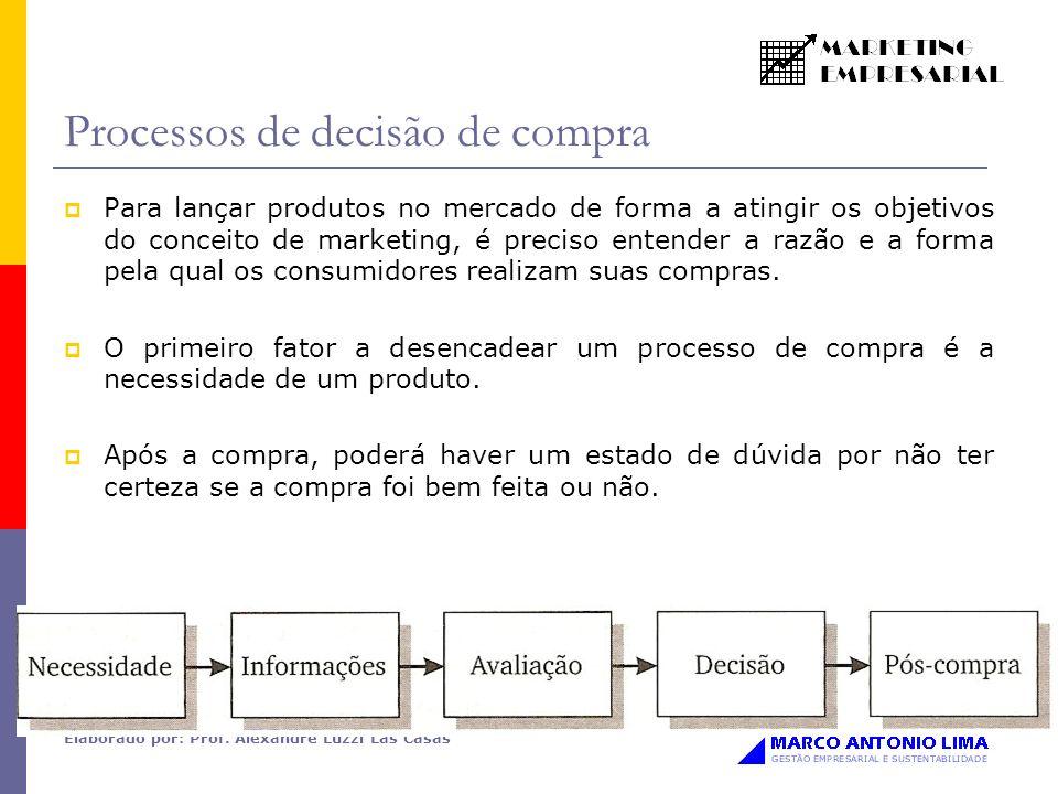 Elaborado por: Prof. Alexandre Luzzi Las Casas Processos de decisão de compra Para lançar produtos no mercado de forma a atingir os objetivos do conce