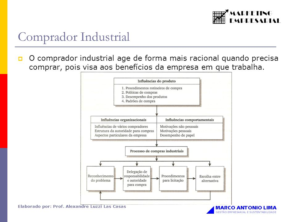 Elaborado por: Prof. Alexandre Luzzi Las Casas Comprador Industrial O comprador industrial age de forma mais racional quando precisa comprar, pois vis