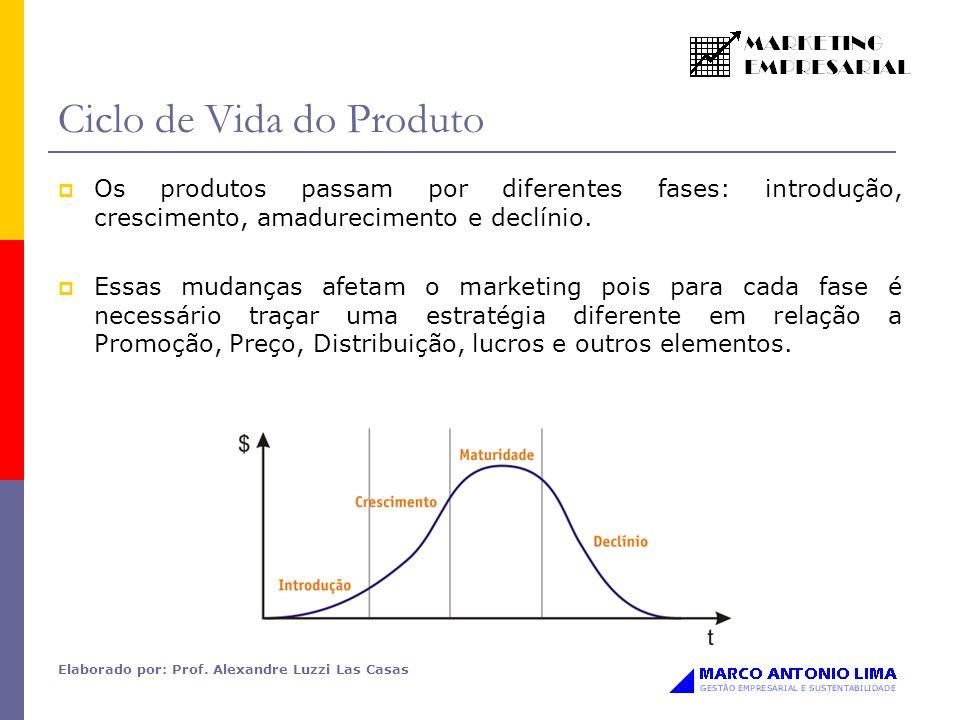 Elaborado por: Prof. Alexandre Luzzi Las Casas Ciclo de Vida do Produto Os produtos passam por diferentes fases: introdução, crescimento, amadurecimen