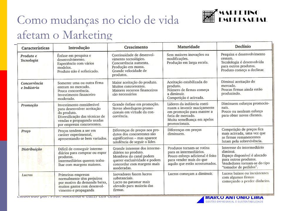 Elaborado por: Prof. Alexandre Luzzi Las Casas Como mudanças no ciclo de vida afetam o Marketing