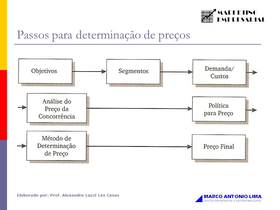 Elaborado por: Prof. Alexandre Luzzi Las Casas Passos para determinação de preços