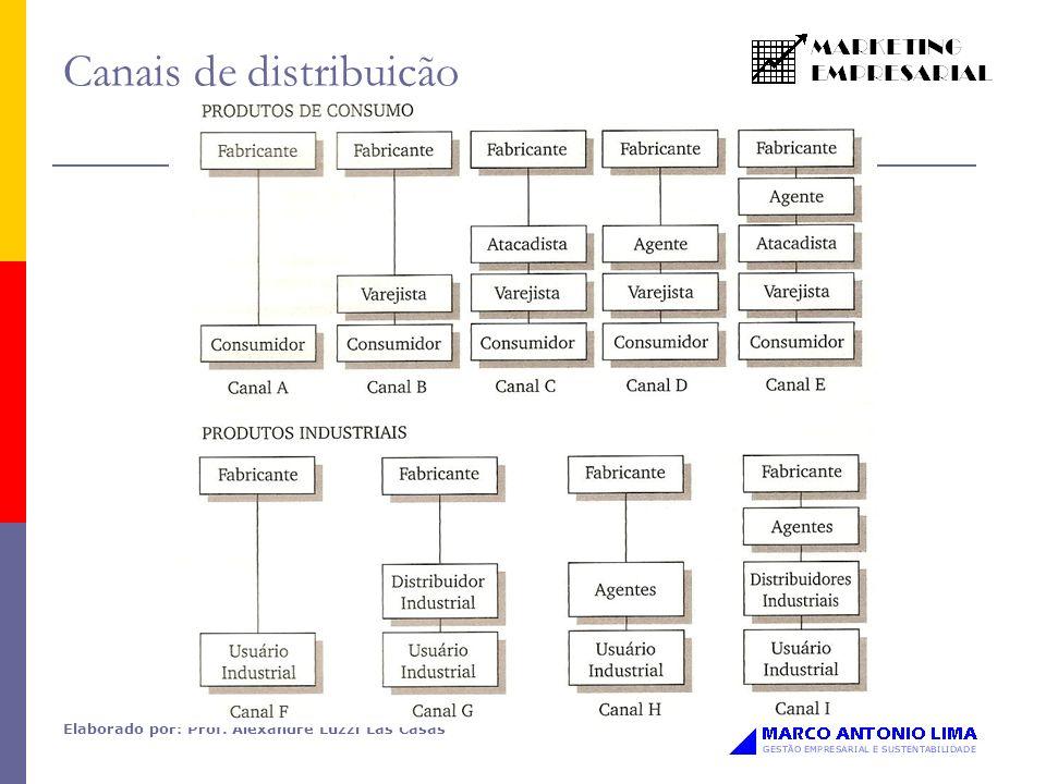 Elaborado por: Prof. Alexandre Luzzi Las Casas Canais de distribuição