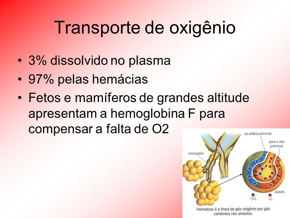 Transporte de CO 2 30% por hemoglobina e dissolvido no plasma (7%) 70% na forma de bicarbonato formando um tampão por meio de uma enzima chamada anidrase carbônica: H 2 O + CO 2 => H 2 CO 3 => H + HCO 3 pH do sangue = 7,4