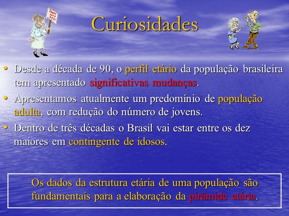 Curiosidades Desde a década de 90, o perfil etário da população brasileira tem apresentado significativas mudanças. Desde a década de 90, o perfil etá
