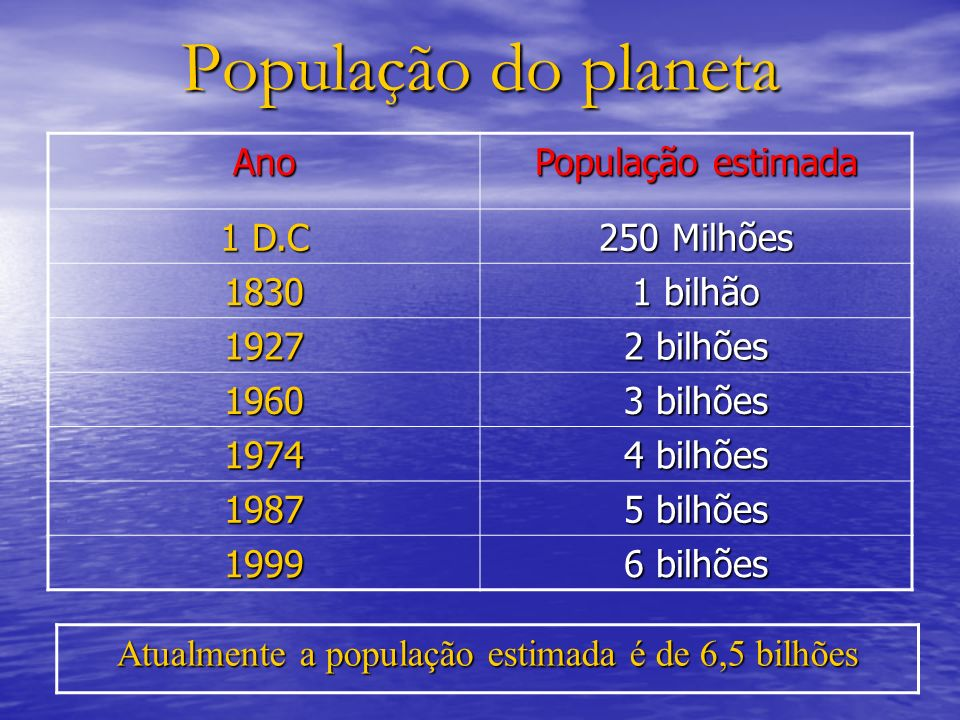 População do planeta Ano População estimada 1 D.C 250 Milhões 1830 1 bilhão 1927 2 bilhões 1960 3 bilhões 1974 4 bilhões 1987 5 bilhões 1999 6 bilhões