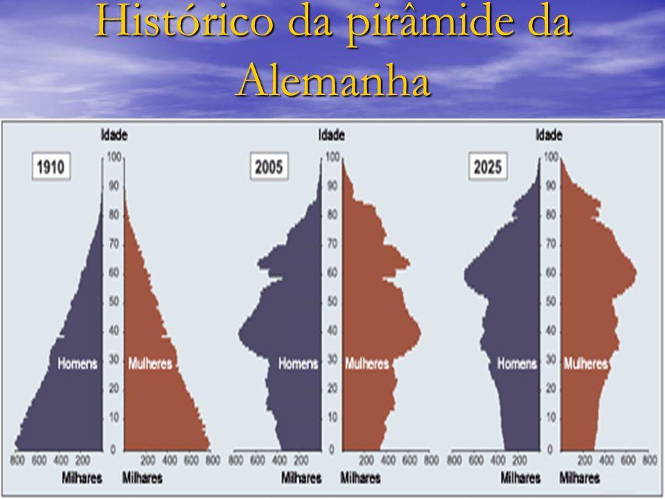 Histórico da pirâmide da Alemanha