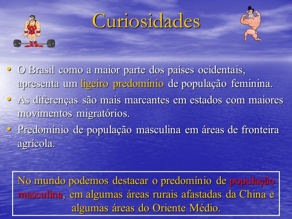Curiosidades O Brasil como a maior parte dos países ocidentais, apresenta um ligeiro predomínio de população feminina. O Brasil como a maior parte dos