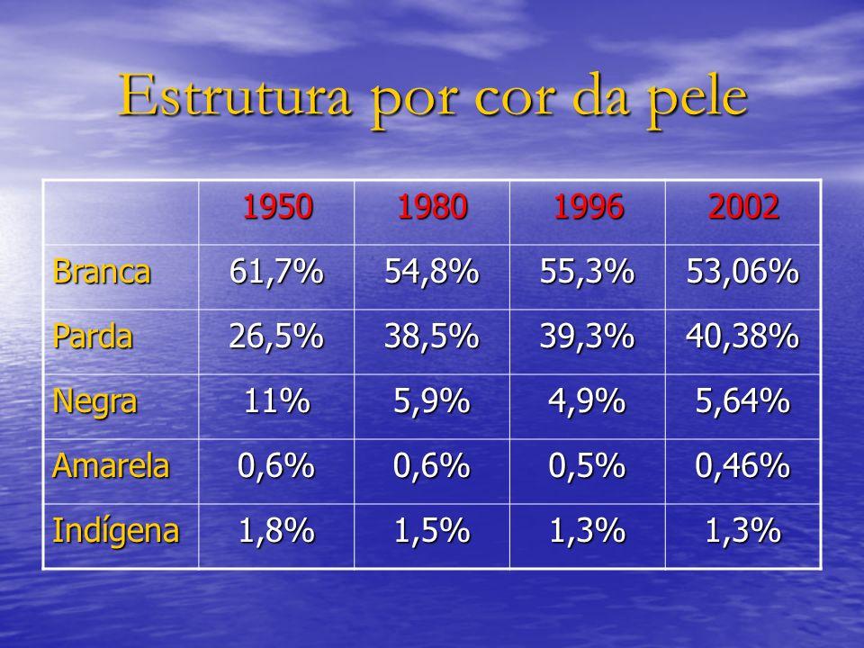 Estrutura por cor da pele 1950198019962002 Branca61,7%54,8%55,3%53,06% Parda26,5%38,5%39,3%40,38% Negra11%5,9%4,9%5,64% Amarela0,6%0,6%0,5%0,46% Indíg