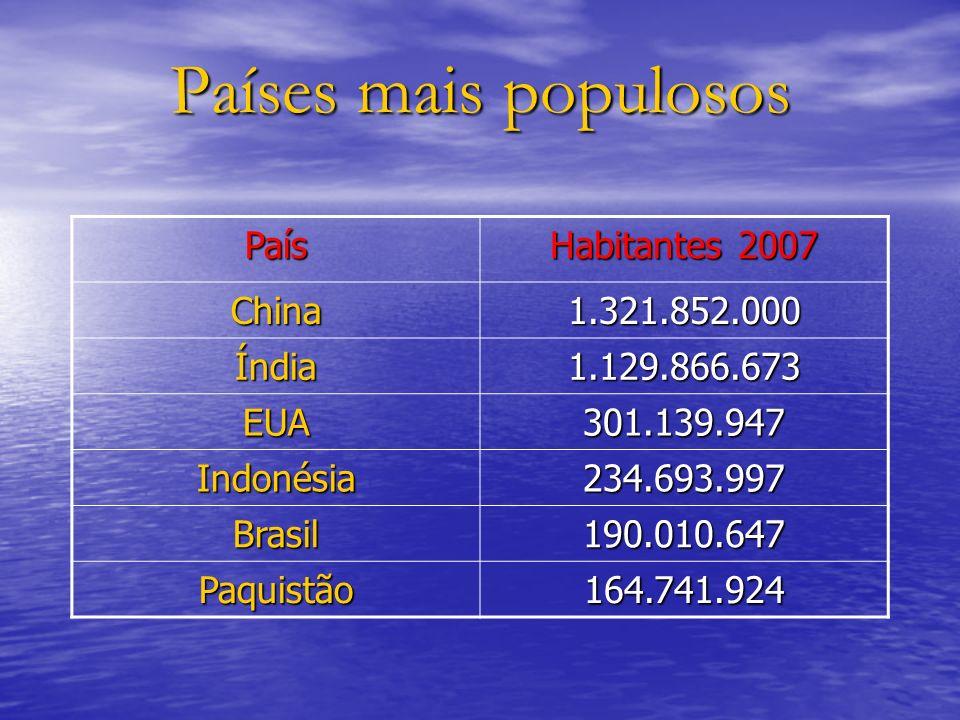 Países mais populosos País Habitantes 2007 China1.321.852.000 Índia1.129.866.673 EUA301.139.947 Indonésia234.693.997 Brasil190.010.647 Paquistão164.74