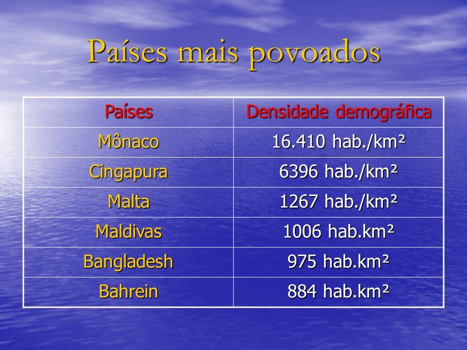 Países mais povoados Países Densidade demográfica Mônaco 16.410 hab./km² Cingapura 6396 hab./km² Malta 1267 hab./km² Maldivas 1006 hab.km² Bangladesh