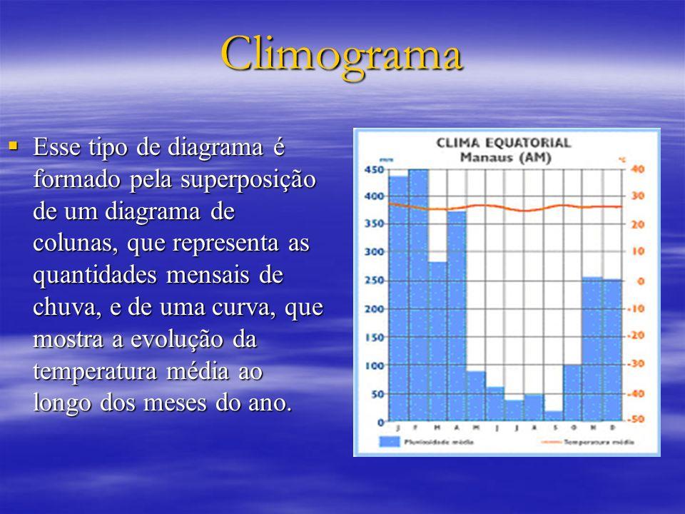Climograma Esse tipo de diagrama é formado pela superposição de um diagrama de colunas, que representa as quantidades mensais de chuva, e de uma curva