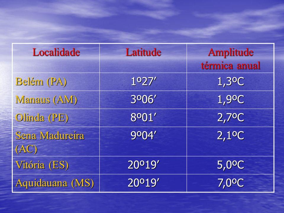 LocalidadeLatitude Amplitude térmica anual Belém (PA) 1º271,3ºC Manaus (AM) 3º061,9ºC Olinda (PE) 8º012,7ºC Sena Madureira (AC) 9º042,1ºC Vitória (ES)