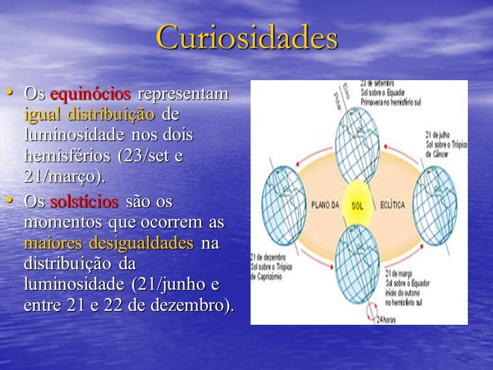 Curiosidades Os equinócios representam igual distribuição de luminosidade nos dois hemisférios (23/set e 21/março). Os equinócios representam igual di