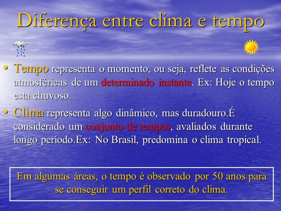 Diferença entre clima e tempo Tempo representa o momento, ou seja, reflete as condições atmosféricas de um determinado instante. Ex: Hoje o tempo esta