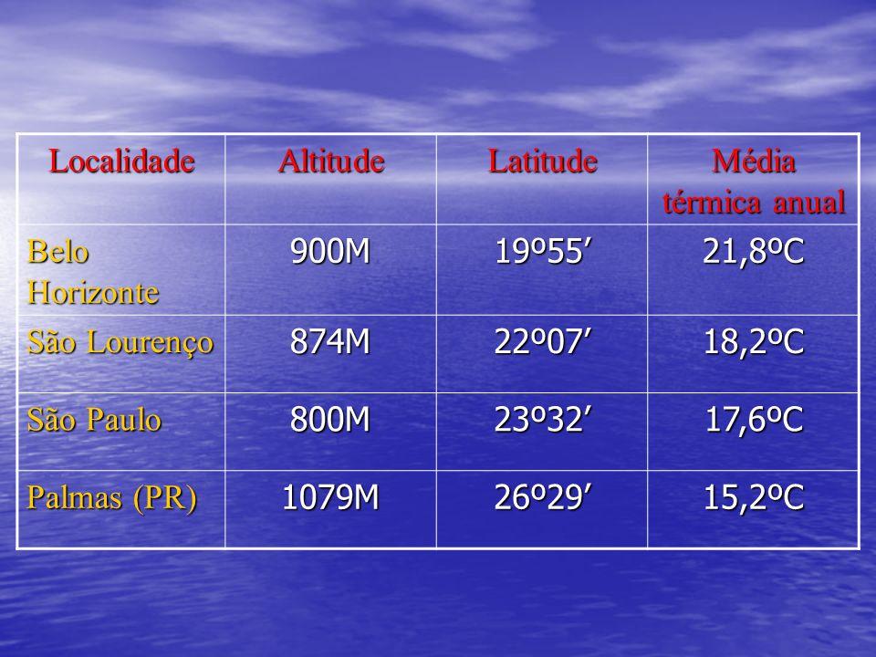 LocalidadeAltitudeLatitude Média térmica anual Belo Horizonte 900M19º5521,8ºC São Lourenço 874M22º0718,2ºC São Paulo 800M23º3217,6ºC Palmas (PR) 1079M