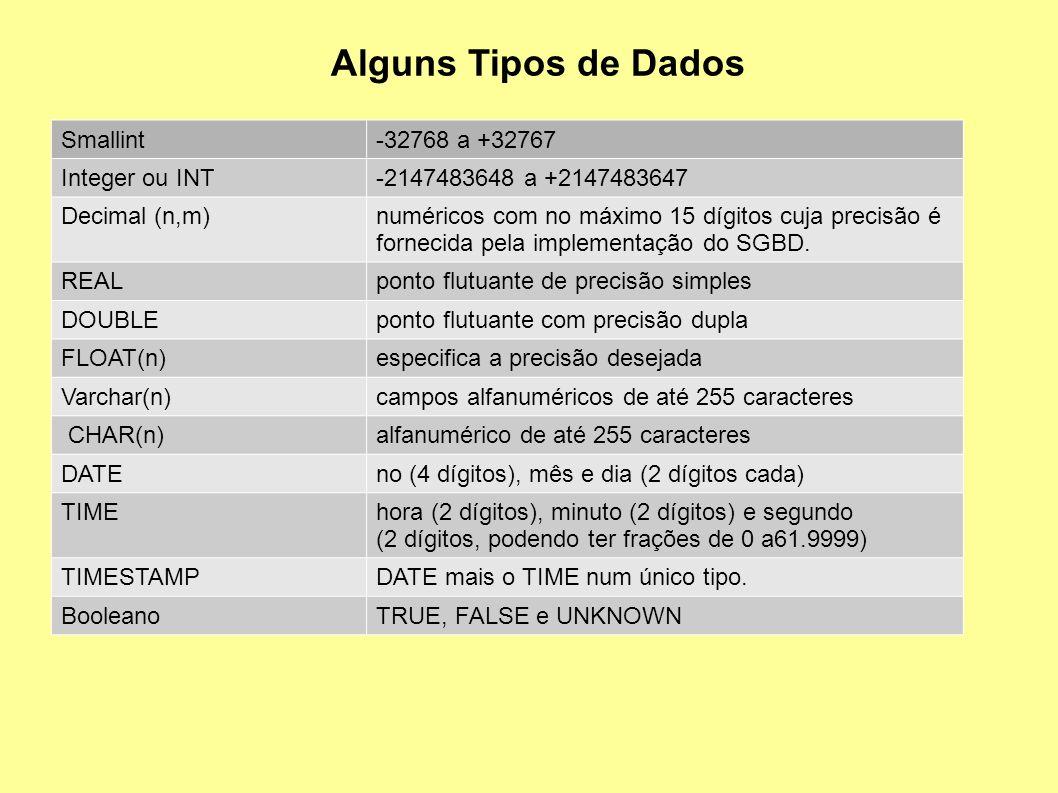 Alguns Tipos de Dados Smallint-32768 a +32767 Integer ou INT-2147483648 a +2147483647 Decimal (n,m)numéricos com no máximo 15 dígitos cuja precisão é