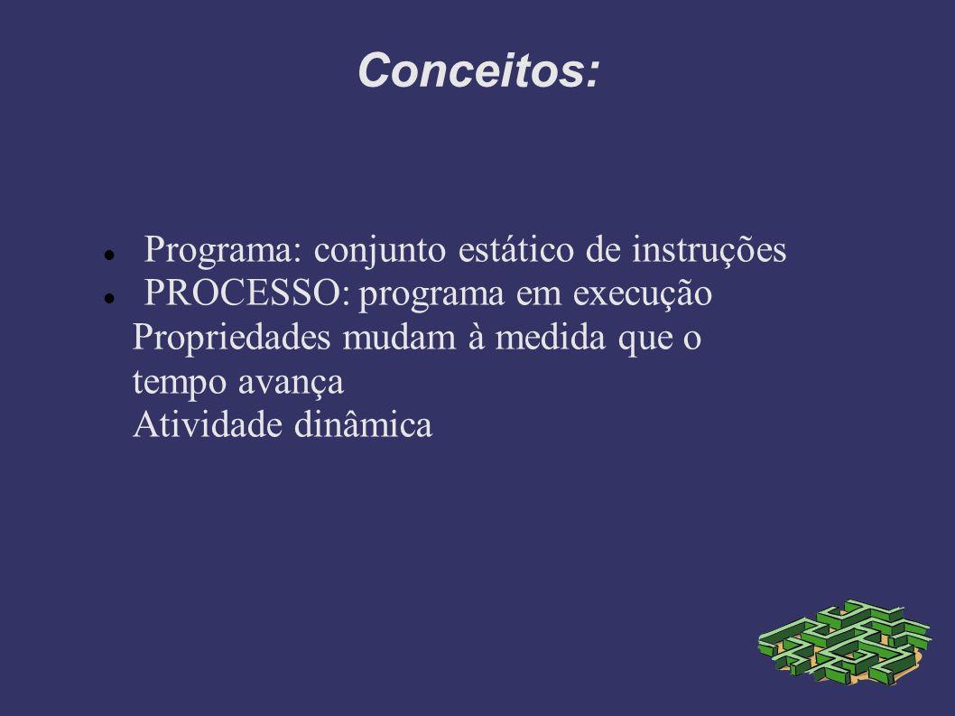Conceitos: Programa: conjunto estático de instruções PROCESSO: programa em execução Propriedades mudam à medida que o tempo avança Atividade dinâmica