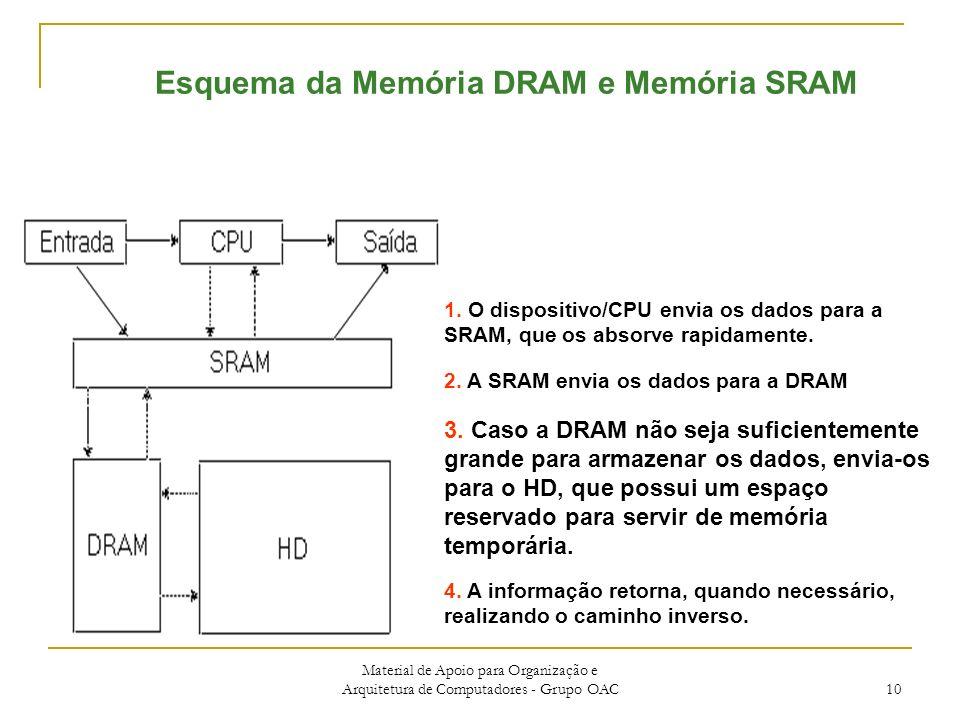 Material de Apoio para Organização e Arquitetura de Computadores - Grupo OAC 10 Esquema da Memória DRAM e Memória SRAM 1.