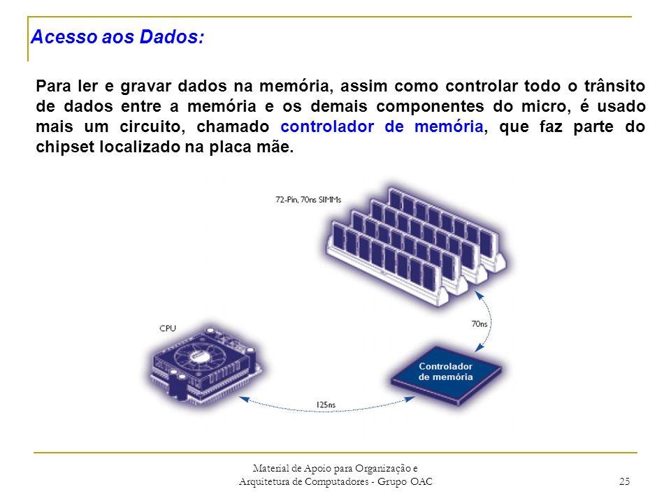 Material de Apoio para Organização e Arquitetura de Computadores - Grupo OAC 25 Acesso aos Dados: Para ler e gravar dados na memória, assim como controlar todo o trânsito de dados entre a memória e os demais componentes do micro, é usado mais um circuito, chamado controlador de memória, que faz parte do chipset localizado na placa mãe.