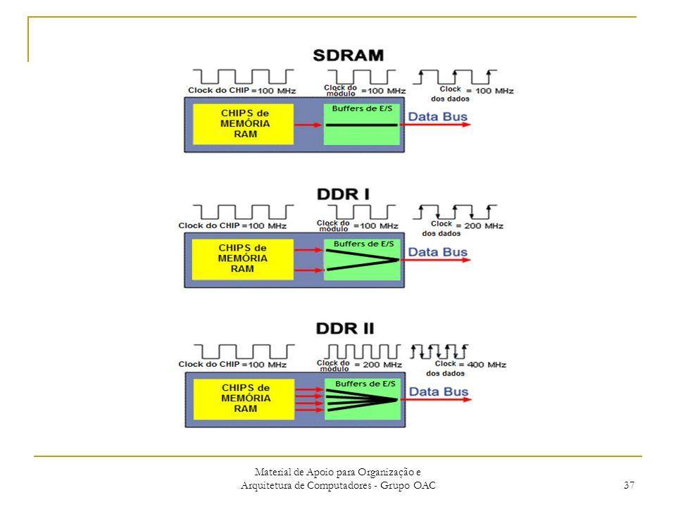 Material de Apoio para Organização e Arquitetura de Computadores - Grupo OAC 37