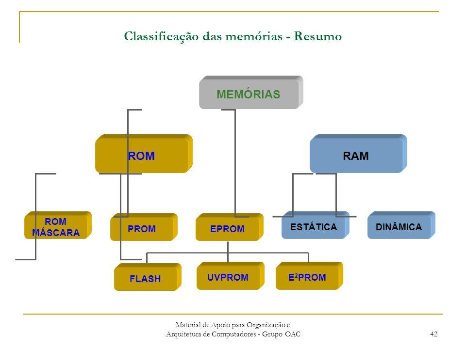Material de Apoio para Organização e Arquitetura de Computadores - Grupo OAC 42 Classificação das memórias - Resumo MEMÓRIAS PROM ROM MÁSCARA EPROM ROMRAM ESTÁTICADINÂMICA UVPROME 2 PROM FLASH