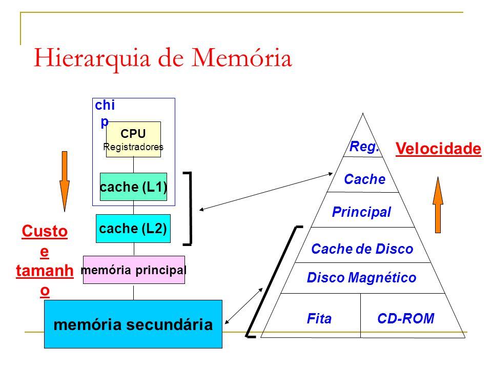 Hierarquia de Memória cache (L1) CPU Registradores memória principal memória secundária Custo e tamanh o chi p cache (L2) Velocidade Reg.