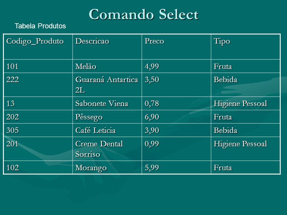 Comando Select Codigo_ProdutoDescricaoPrecoTipo 101Melão4,99Fruta 222 Guaraná Antartica 2L 3,50Bebida 13 Sabonete Viena 0,78 Higiene Pessoal 202Pêssego6,90Fruta 305 Café Leticia 3,90Bebida 201 Creme Dental Sorriso 0,99 Higiene Pessoal 102Morango5,99Fruta Tabela Produtos