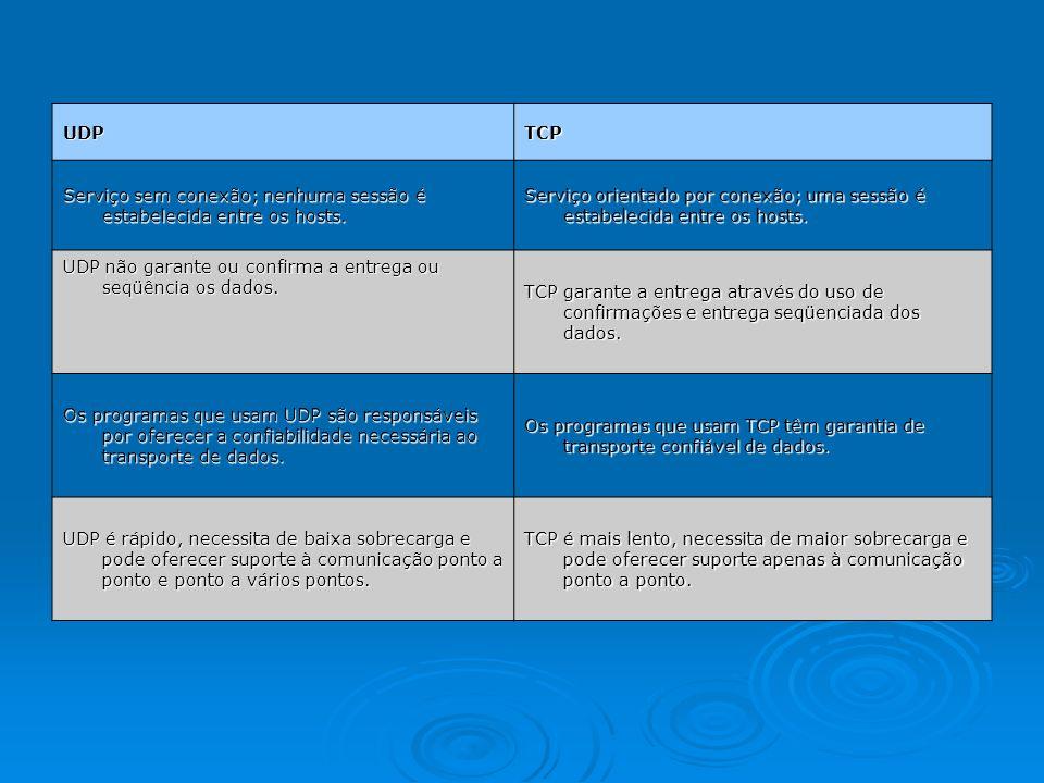 UDPTCP Serviço sem conexão; nenhuma sessão é estabelecida entre os hosts. Serviço orientado por conexão; uma sessão é estabelecida entre os hosts. UDP